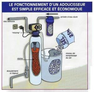 Avantages de l'adoucisseur d'eau