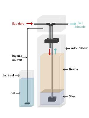 Avantages d'un adoucisseur d'eau