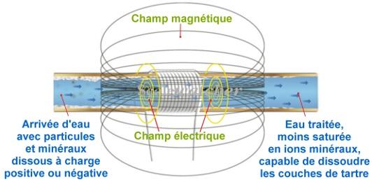 Schéma Adoucisseur d'eau magnétique